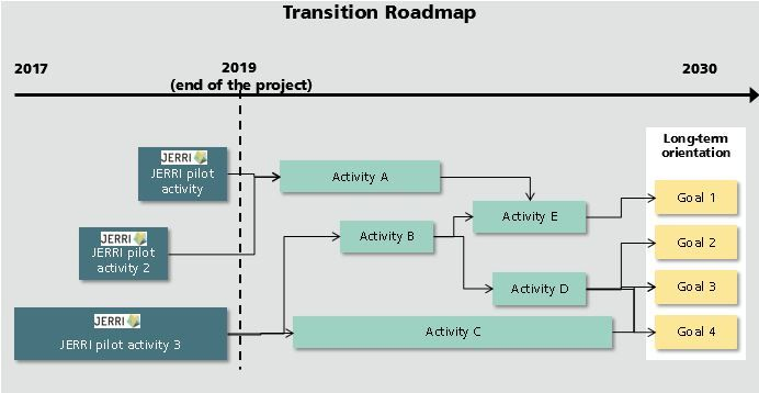 Transition Roadmap